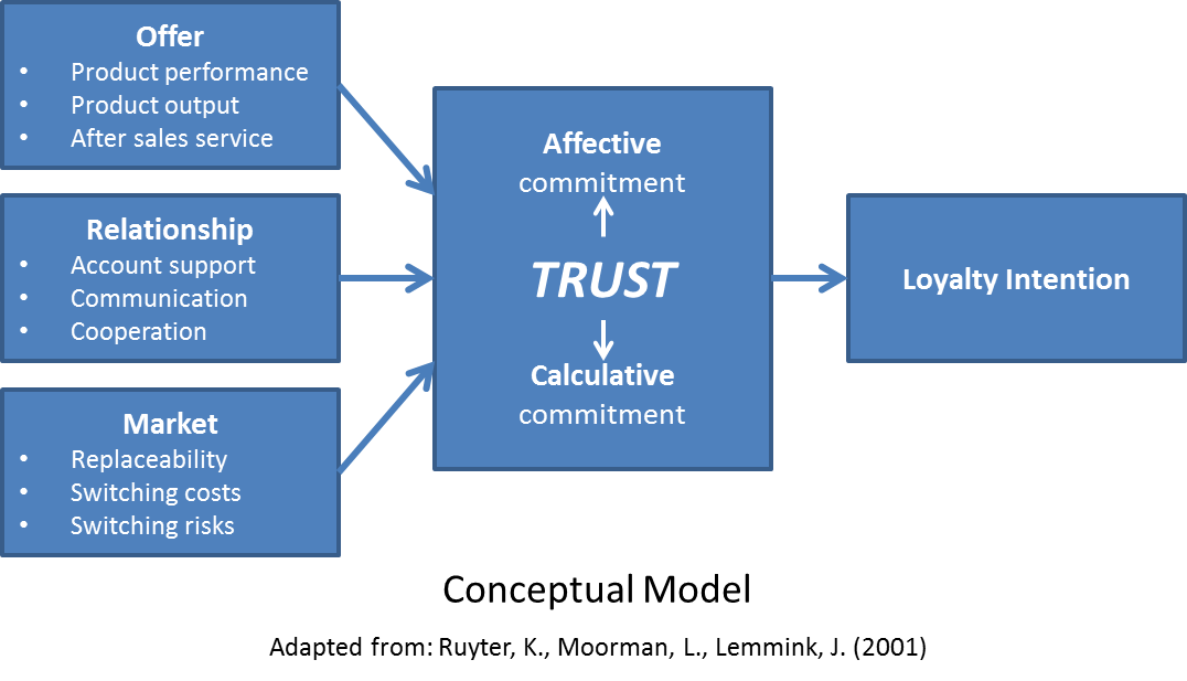 Why Trust Matters for Customer Success | Service Excellence Partners